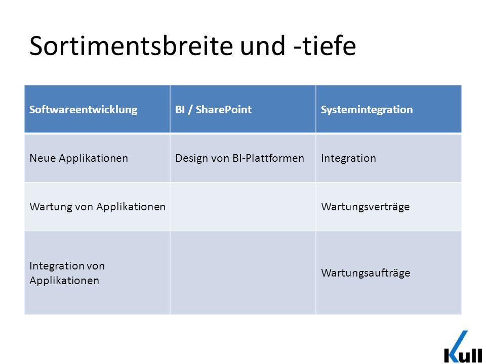 Sortimentsbreite und -tiefe SoftwareentwicklungBI / SharePointSystemintegration Neue ApplikationenDesign von BI-PlattformenIntegration Wartung von App