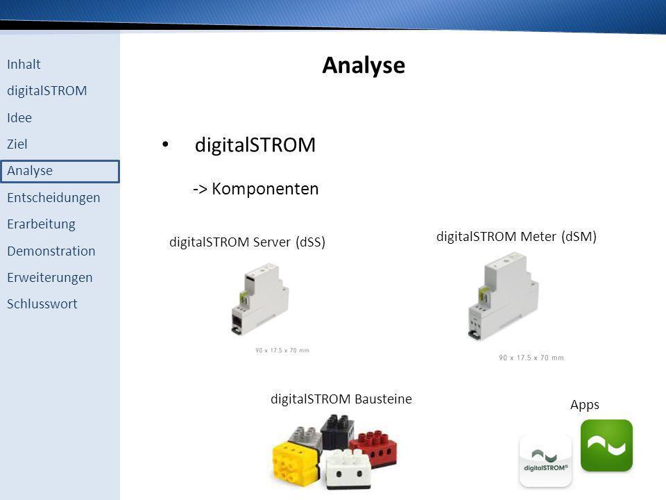 Inhalt digitalSTROM Idee Ziel Analyse Entscheidungen Erarbeitung Demonstration Erweiterungen Schlusswort Analyse digitalSTROM -> Komponenten digitalST