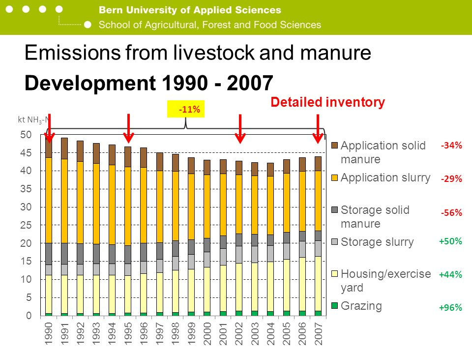 Berner Fachhochschule Hochschule für Agrar-, Forst- und Lebensmittelwissenschaften HAFL Emissions from livestock and manure Development 1990 - 2007 95% der Ammoniakemissionen aus der Landwirtschaft Rindvieh Pflanzenbau Übrige Nutztiere Geflügel Nicht Landwirtschaft Schweine 95% der Ammoniakemissionen aus der Landwirtschaft +96% +44% +50% -56% -34% -29% kt NH 3 -N -11% Detailed inventory