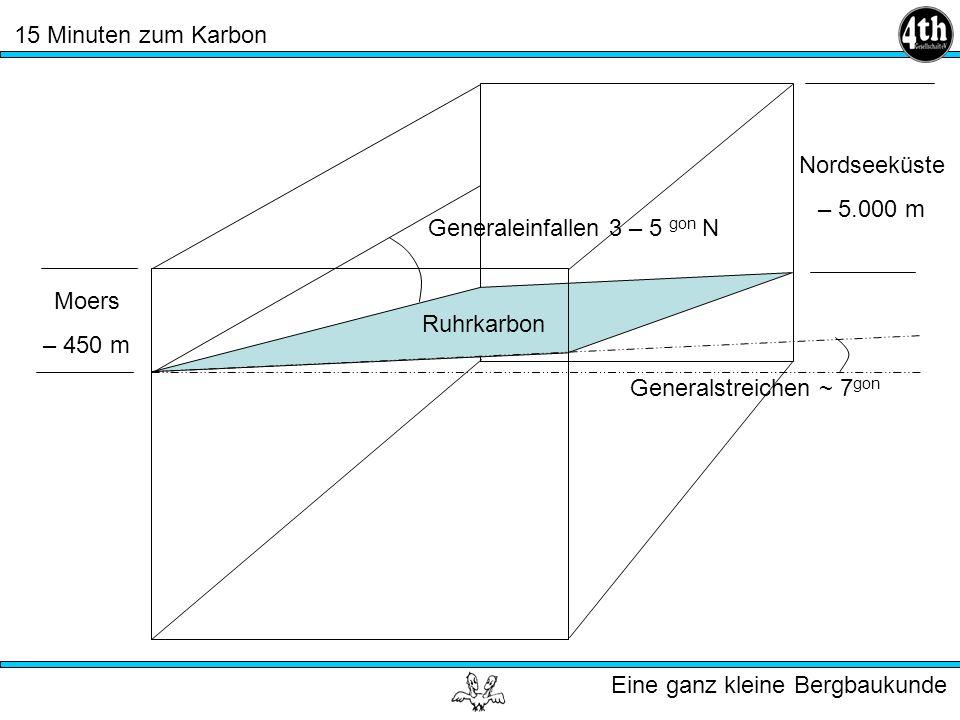 15 Minuten zum Karbon Eine ganz kleine Bergbaukunde Generalstreichen ~ 7 gon Generaleinfallen 3 – 5 gon N Ruhrkarbon Moers – 450 m Nordseeküste – 5.000 m
