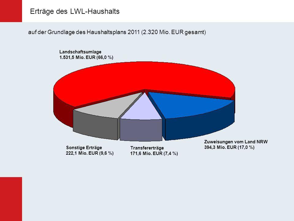 Erträge des LWL-Haushalts Landschaftsumlage 1.531,5 Mio. EUR (66,0 %) Zuweisungen vom Land NRW 394,3 Mio. EUR (17,0 %) Transfererträge 171,6 Mio. EUR
