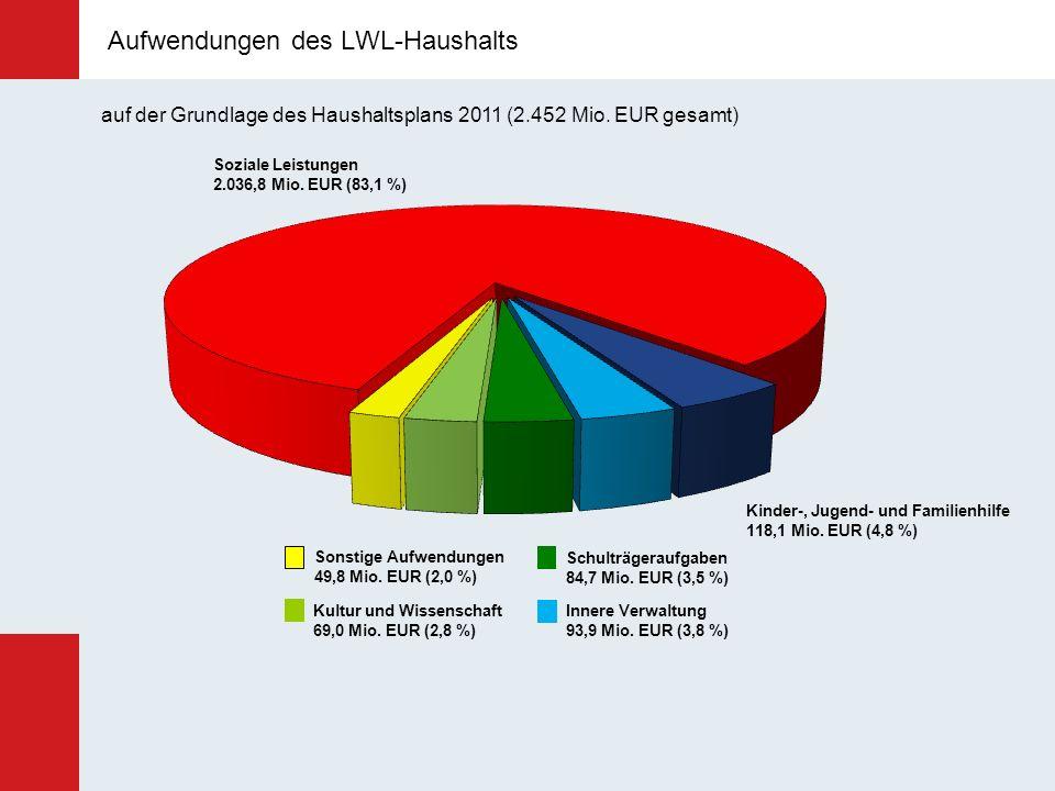 Aufwendungen des LWL-Haushalts Soziale Leistungen 2.036,8 Mio. EUR (83,1 %) Kinder-, Jugend- und Familienhilfe 118,1 Mio. EUR (4,8 %) Innere Verwaltun