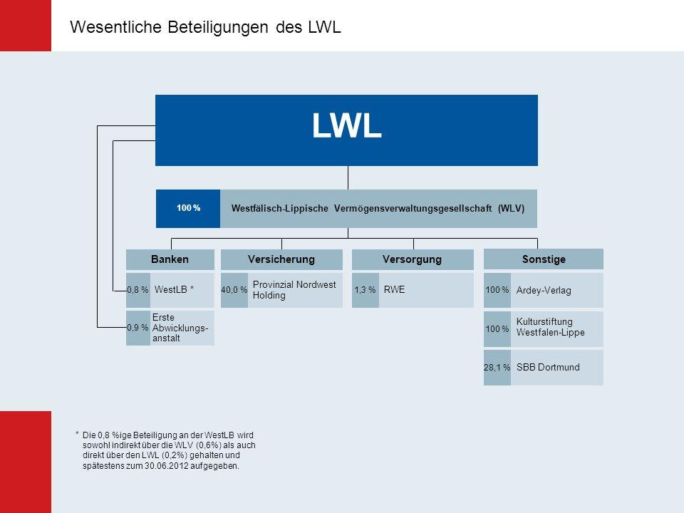 Wesentliche Beteiligungen des LWL Westfälisch-Lippische Vermögensverwaltungsgesellschaft (WLV) 100 % LWL RWE 1,3 % Versorgung Kulturstiftung Westfalen