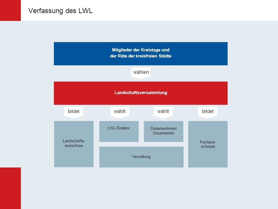 Leitung des LWL LWL-Direktor Dr. Wolfgang Kirsch