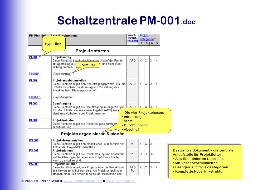 © 2002 Dr. Peter Kraft www.teamprojekt.info www.synteam.dewww.teamprojekt.infowww.synteam.de Schaltzentrale PM-001.doc Hyperlink Formular Das Zentrald