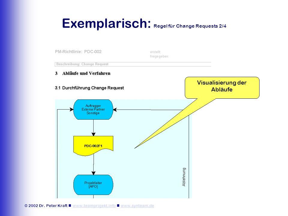 © 2002 Dr. Peter Kraft www.teamprojekt.info www.synteam.dewww.teamprojekt.infowww.synteam.de Exemplarisch: Regel für Change Requests 2/4 Visualisierun