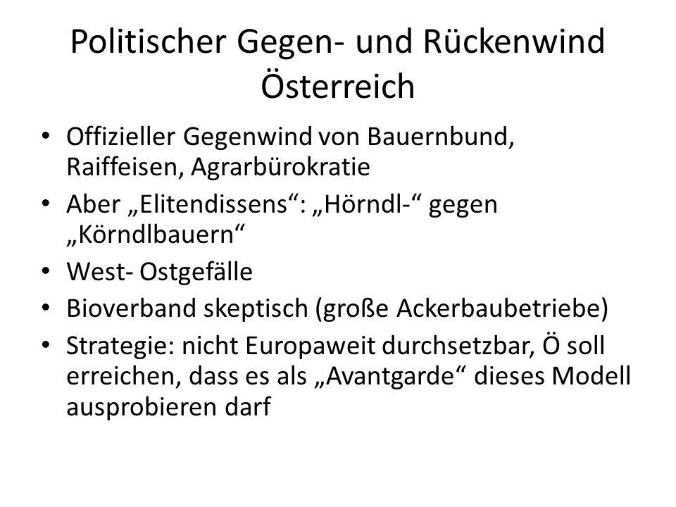Politischer Gegen- und Rückenwind Österreich Offizieller Gegenwind von Bauernbund, Raiffeisen, Agrarbürokratie Aber Elitendissens: Hörndl- gegen Körnd