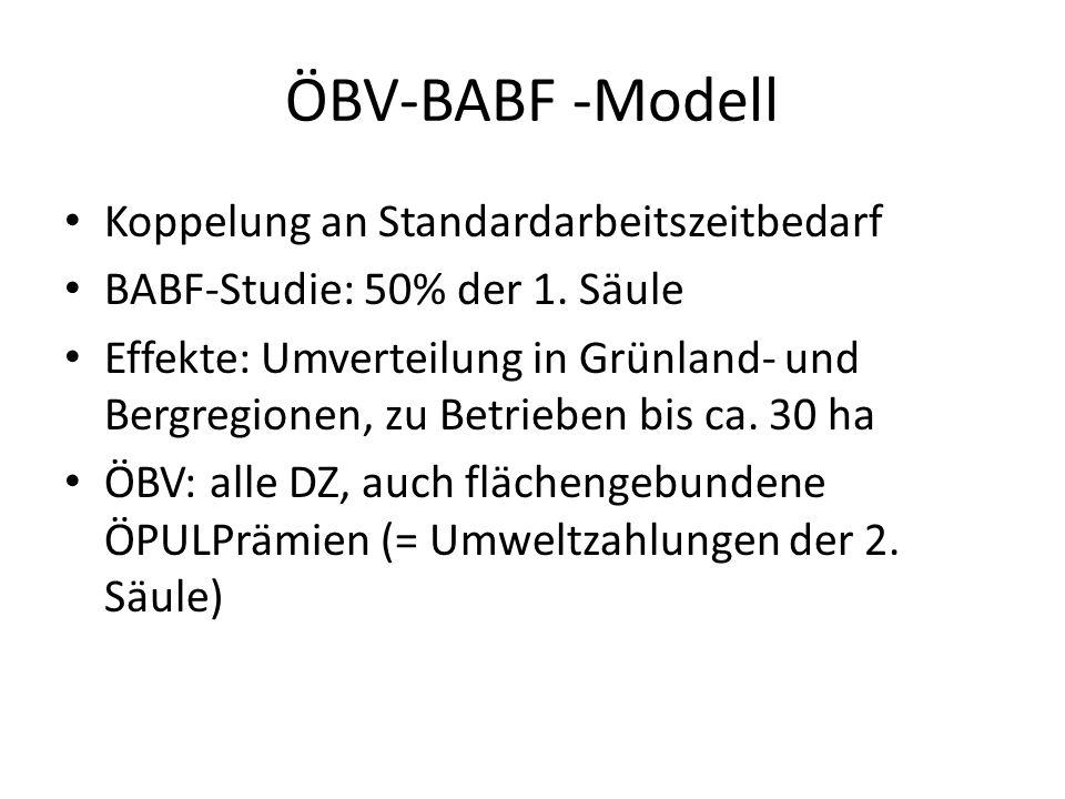 ÖBV-BABF -Modell Koppelung an Standardarbeitszeitbedarf BABF-Studie: 50% der 1. Säule Effekte: Umverteilung in Grünland- und Bergregionen, zu Betriebe