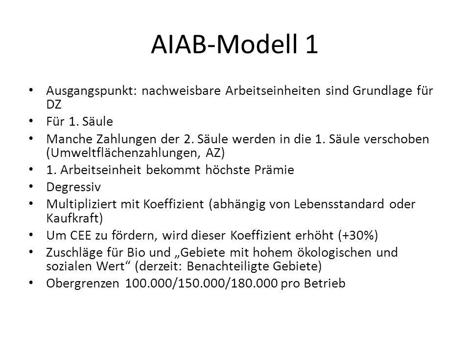 AIAB-Modell 1 Ausgangspunkt: nachweisbare Arbeitseinheiten sind Grundlage für DZ Für 1. Säule Manche Zahlungen der 2. Säule werden in die 1. Säule ver