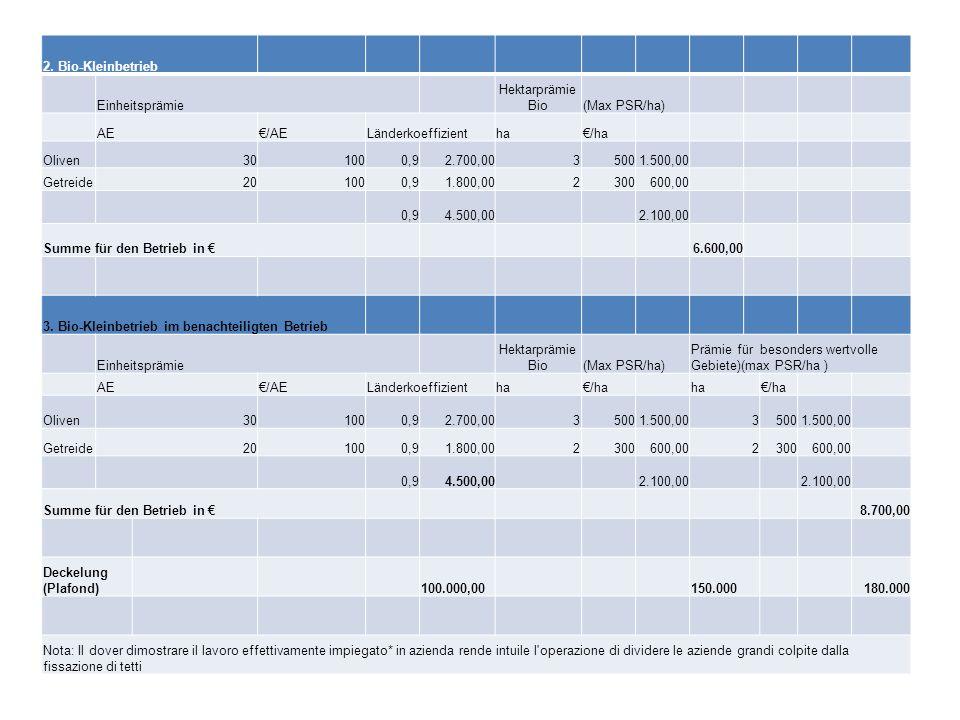 2. Bio-Kleinbetrieb Einheitsprämie Hektarprämie Bio(Max PSR/ha) AE/AELänderkoeffizientha/ha Oliven301000,92.700,0035001.500,00 Getreide201000,9 1.800,