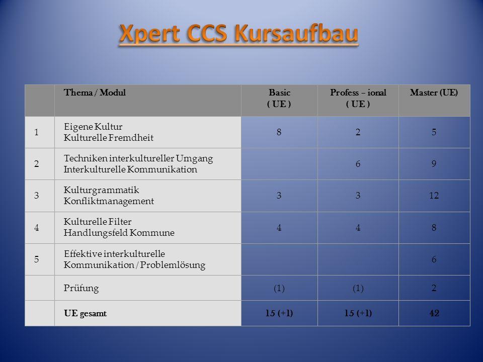 Thema / ModulBasic ( UE ) Profess – ional ( UE ) Master (UE) 1 Eigene Kultur Kulturelle Fremdheit 825 2 Techniken interkultureller Umgang Interkulture
