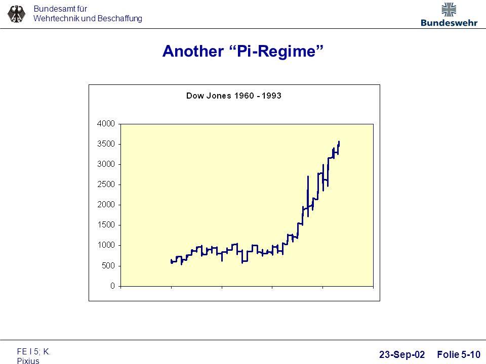 Bundesamt für Wehrtechnik und Beschaffung FE I 5; K. Pixius 23-Sep-02 Folie 5-10 Another Pi-Regime