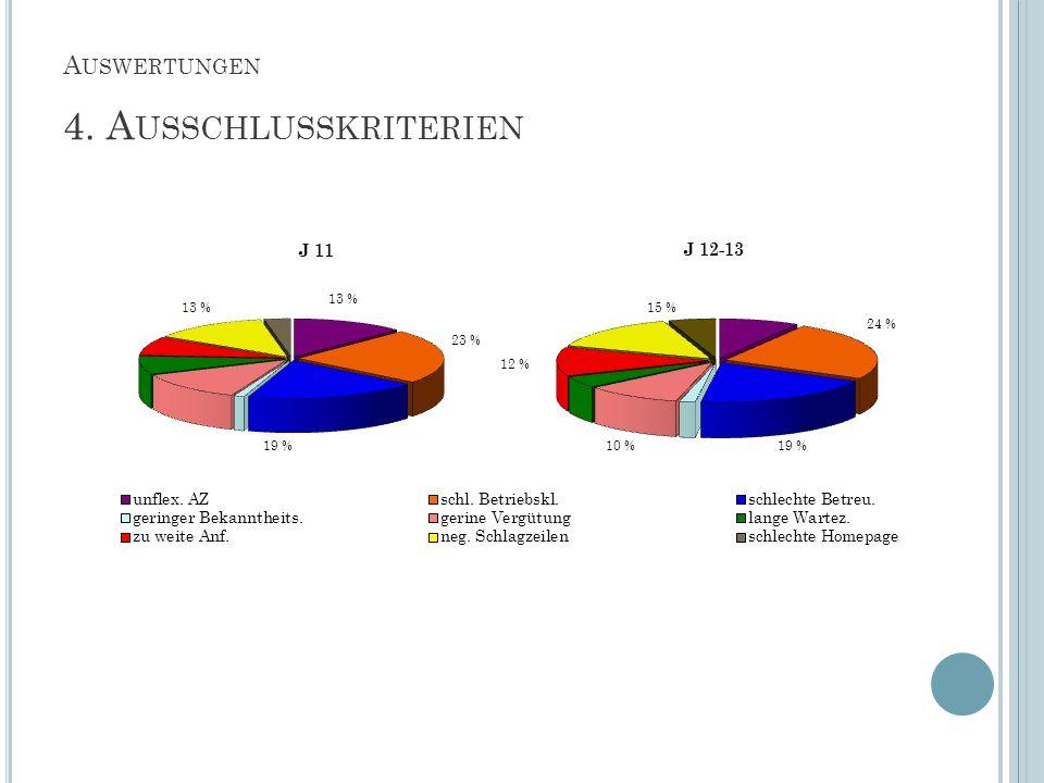A USWERTUNGEN 4. A USSCHLUSSKRITERIEN 13 % 23 % 19 % 13 % 24 % 19 %10 % 15 % 12 %