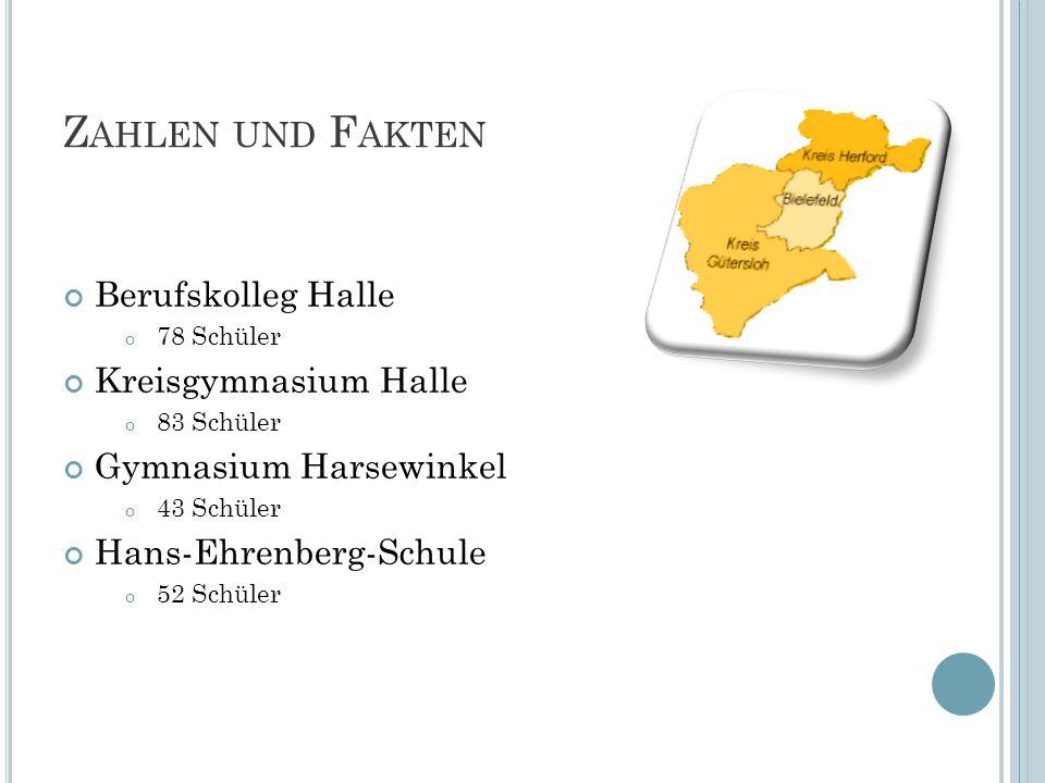 Z AHLEN UND F AKTEN Berufskolleg Halle o 78 Schüler Kreisgymnasium Halle o 83 Schüler Gymnasium Harsewinkel o 43 Schüler Hans-Ehrenberg-Schule o 52 Sc
