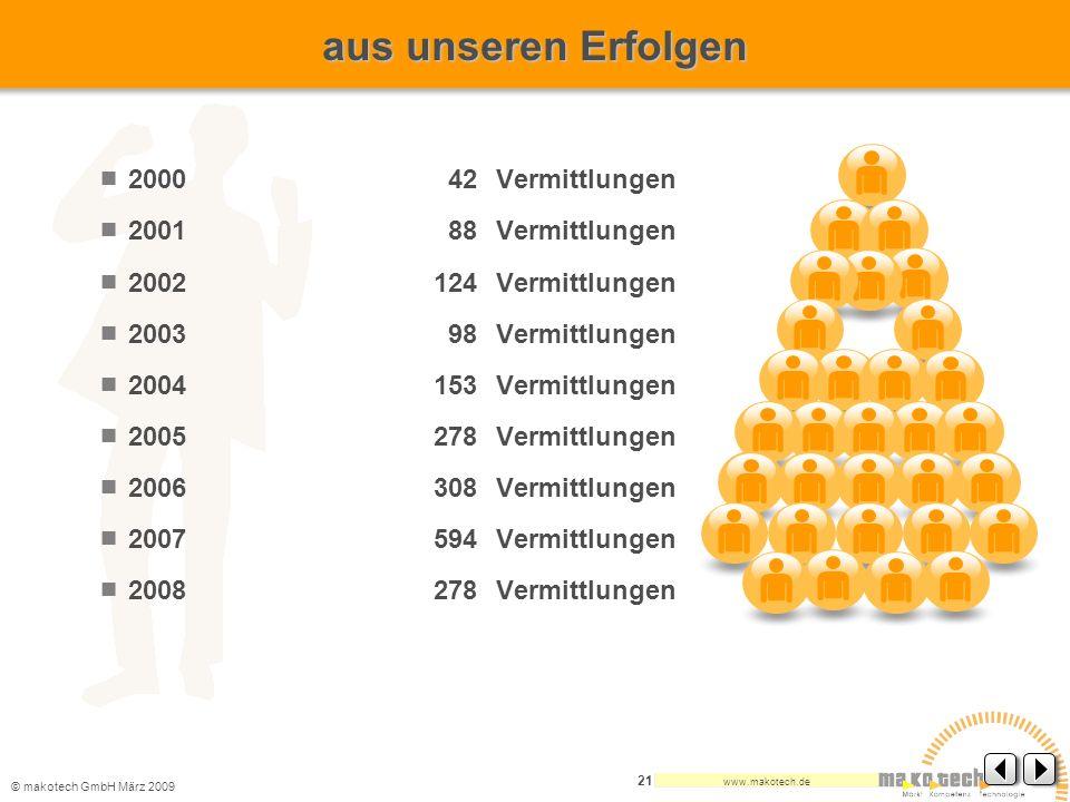 © makotech GmbHMärz 2009 www.makotech.de 21 2000 42Vermittlungen 2001 88Vermittlungen 2002124Vermittlungen 2003 98Vermittlungen 2004153Vermittlungen 2