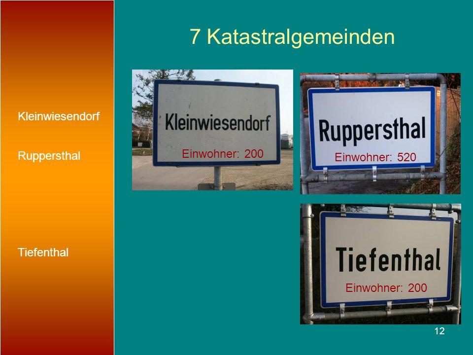 12 7 Katastralgemeinden Kleinwiesendorf Ruppersthal Tiefenthal Einwohner: 200 Einwohner: 520 Einwohner: 200