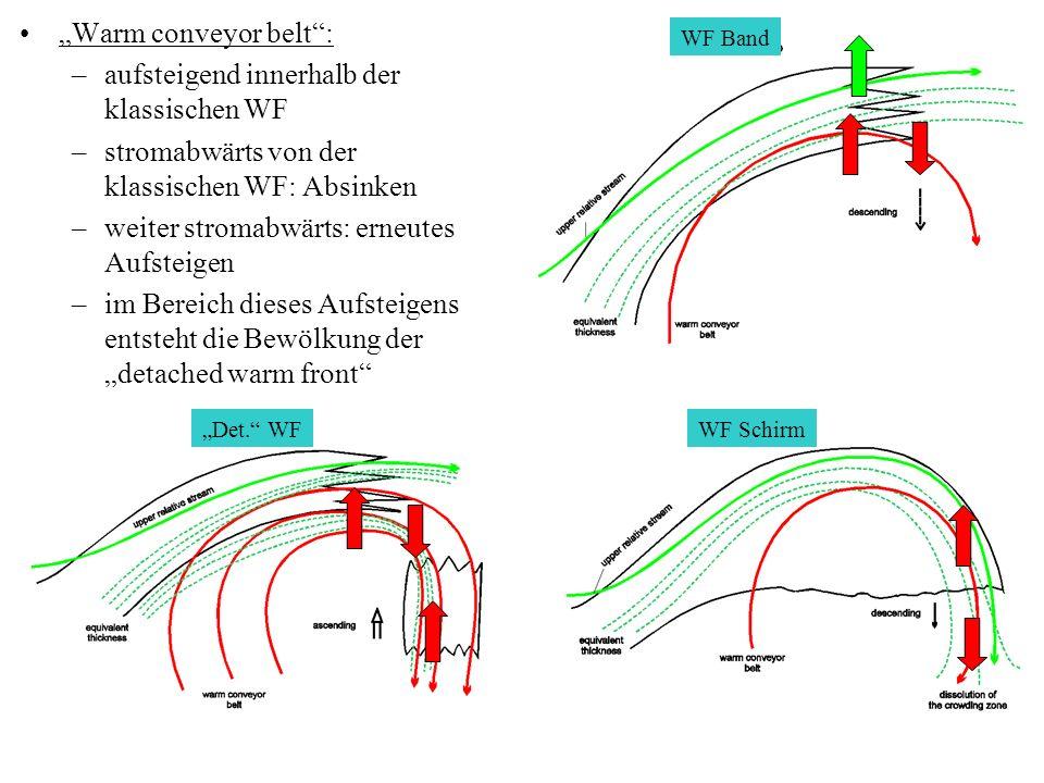 Warm conveyor belt: –aufsteigend innerhalb der klassischen WF –stromabwärts von der klassischen WF: Absinken –weiter stromabwärts: erneutes Aufsteigen –im Bereich dieses Aufsteigens entsteht die Bewölkung der detached warm front WF Band WF SchirmDet.