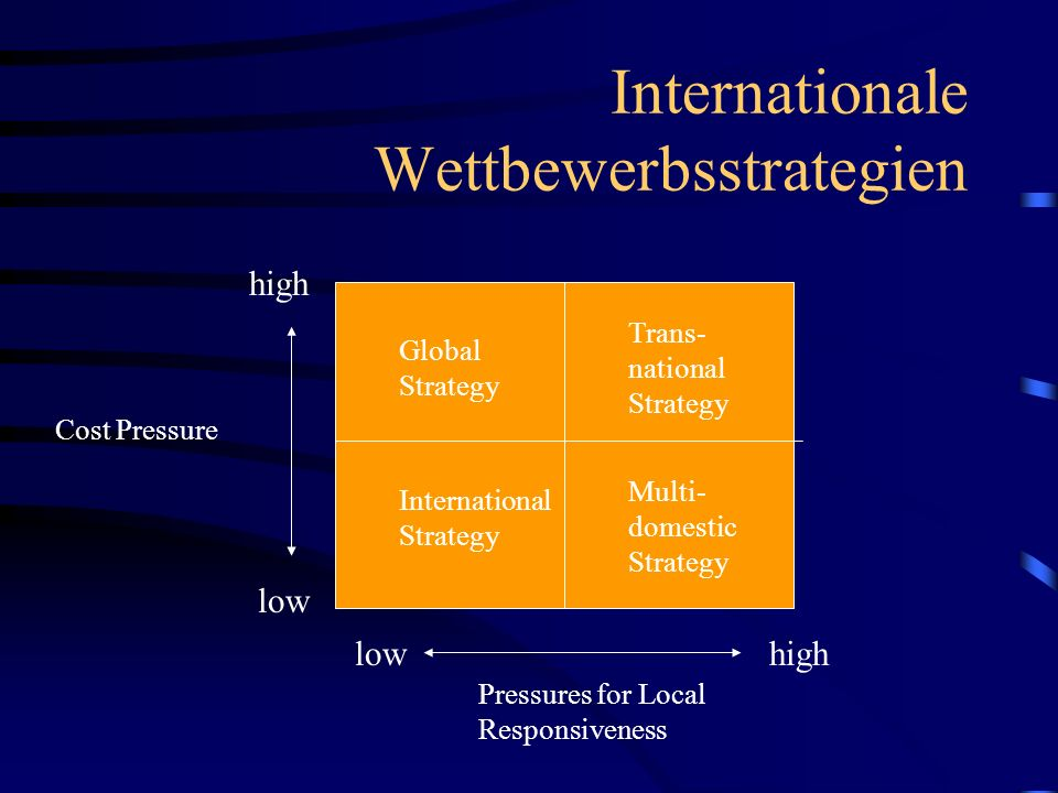 Internationale Wettbewerbsstrategien high low Cost Pressure Pressures for Local Responsiveness Global Strategy International Strategy Multi- domestic