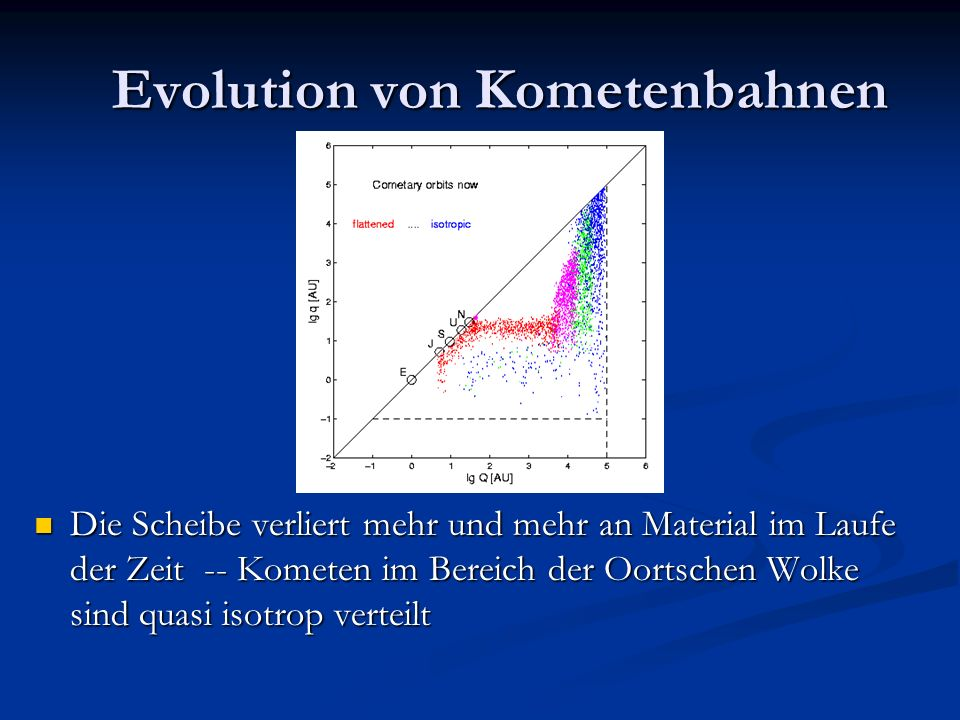 Evolution von Kometenbahnen Die Scheibe verliert mehr und mehr an Material im Laufe der Zeit -- Kometen im Bereich der Oortschen Wolke sind quasi isot