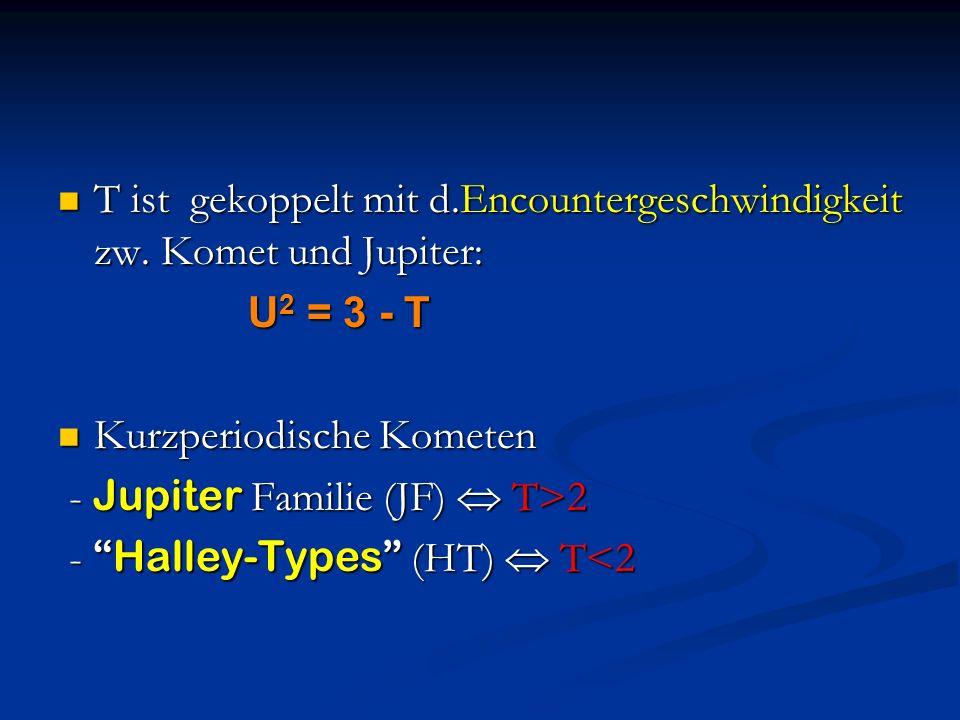 T ist gekoppelt mit d.Encountergeschwindigkeit zw. Komet und Jupiter: T ist gekoppelt mit d.Encountergeschwindigkeit zw. Komet und Jupiter: U 2 = 3 -