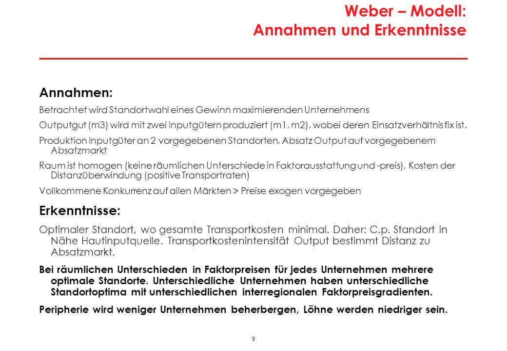 9 Weber – Modell: Annahmen und Erkenntnisse Annahmen: Betrachtet wird Standortwahl eines Gewinn maximierenden Unternehmens Outputgut (m3) wird mit zwei Inputgütern produziert (m1, m2), wobei deren Einsatzverhältnis fix ist.