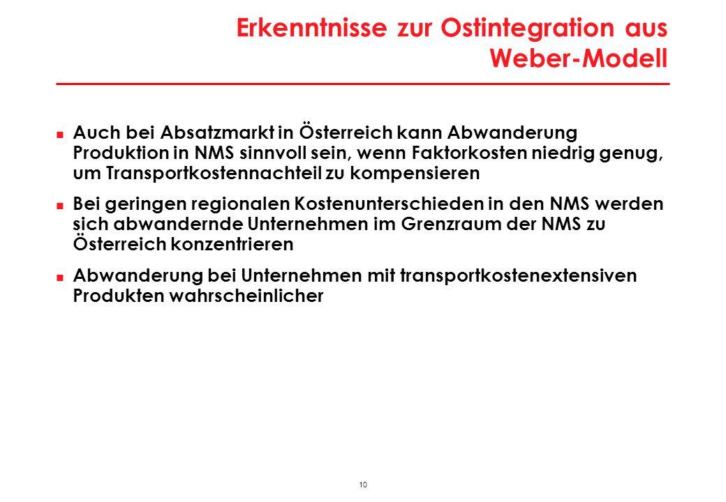 10 Erkenntnisse zur Ostintegration aus Weber-Modell Auch bei Absatzmarkt in Österreich kann Abwanderung Produktion in NMS sinnvoll sein, wenn Faktorkosten niedrig genug, um Transportkostennachteil zu kompensieren Bei geringen regionalen Kostenunterschieden in den NMS werden sich abwandernde Unternehmen im Grenzraum der NMS zu Österreich konzentrieren Abwanderung bei Unternehmen mit transportkostenextensiven Produkten wahrscheinlicher