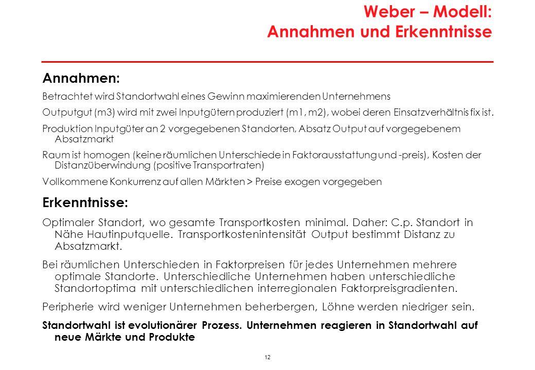 12 Weber – Modell: Annahmen und Erkenntnisse Annahmen: Betrachtet wird Standortwahl eines Gewinn maximierenden Unternehmens Outputgut (m3) wird mit zwei Inputgütern produziert (m1, m2), wobei deren Einsatzverhältnis fix ist.