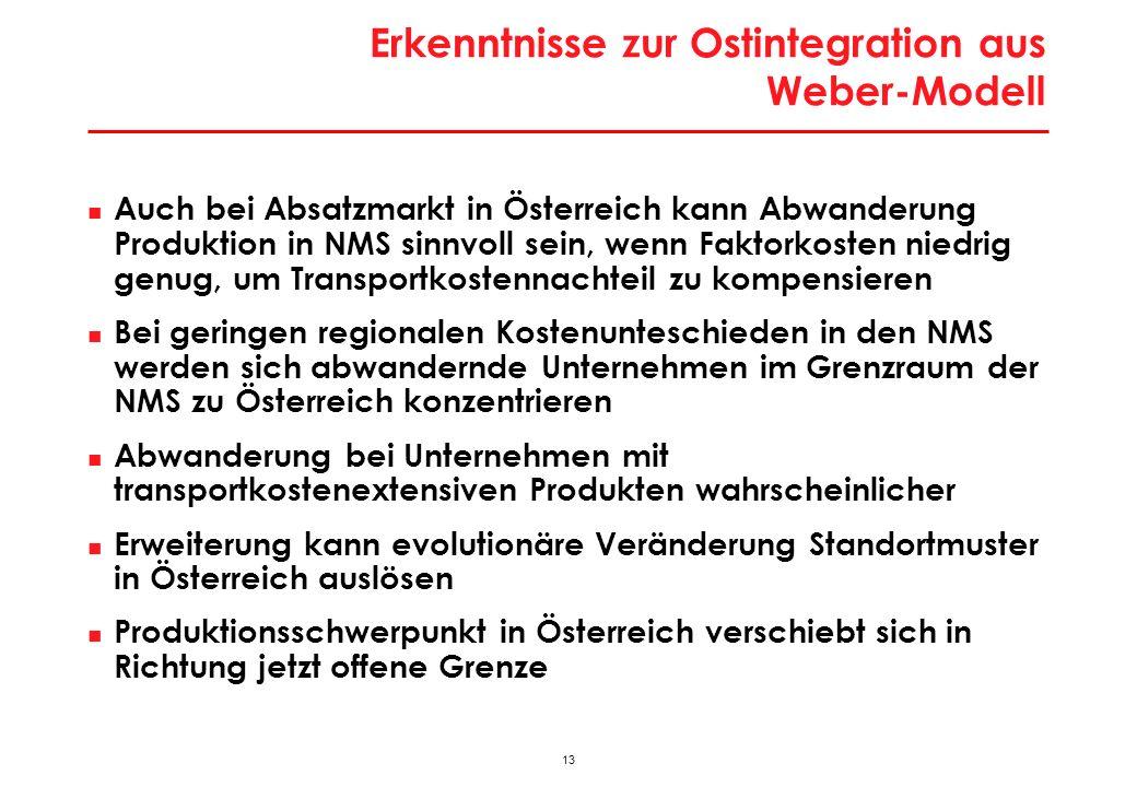 13 Erkenntnisse zur Ostintegration aus Weber-Modell Auch bei Absatzmarkt in Österreich kann Abwanderung Produktion in NMS sinnvoll sein, wenn Faktorkosten niedrig genug, um Transportkostennachteil zu kompensieren Bei geringen regionalen Kostenunteschieden in den NMS werden sich abwandernde Unternehmen im Grenzraum der NMS zu Österreich konzentrieren Abwanderung bei Unternehmen mit transportkostenextensiven Produkten wahrscheinlicher Erweiterung kann evolutionäre Veränderung Standortmuster in Österreich auslösen Produktionsschwerpunkt in Österreich verschiebt sich in Richtung jetzt offene Grenze