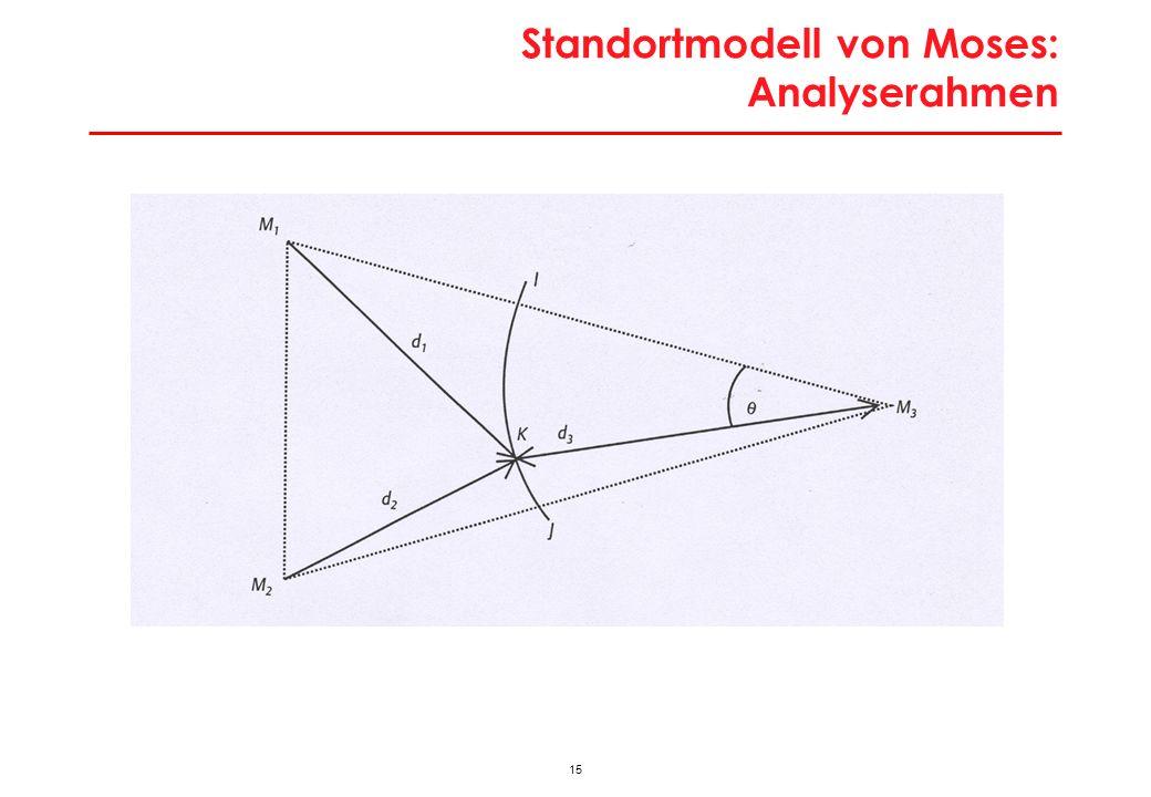 15 Standortmodell von Moses: Analyserahmen
