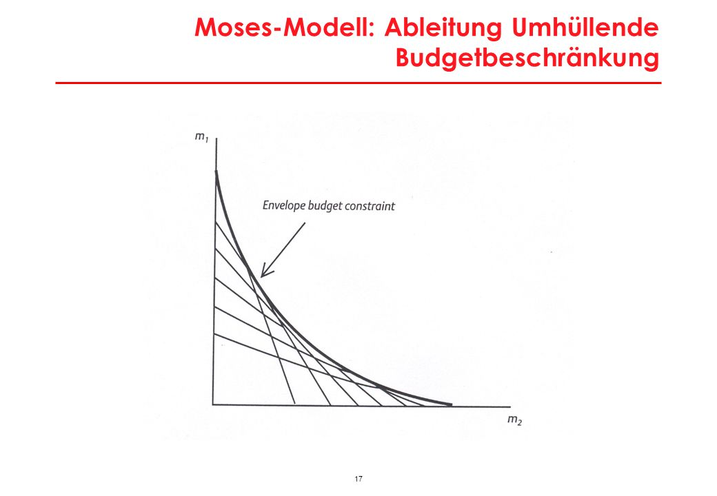 17 Moses-Modell: Ableitung Umhüllende Budgetbeschränkung