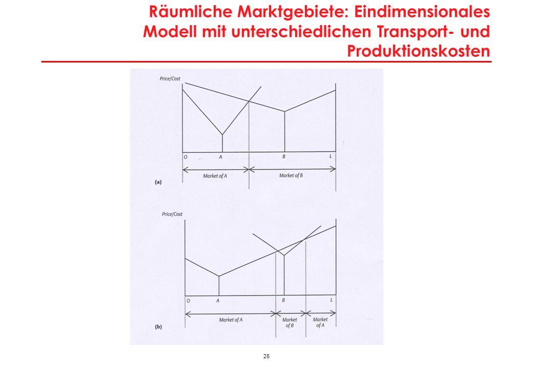 26 Räumliche Marktgebiete: Eindimensionales Modell mit unterschiedlichen Transport- und Produktionskosten
