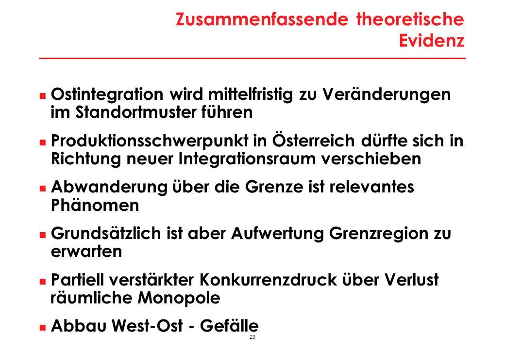 29 Zusammenfassende theoretische Evidenz Ostintegration wird mittelfristig zu Veränderungen im Standortmuster führen Produktionsschwerpunkt in Österreich dürfte sich in Richtung neuer Integrationsraum verschieben Abwanderung über die Grenze ist relevantes Phänomen Grundsätzlich ist aber Aufwertung Grenzregion zu erwarten Partiell verstärkter Konkurrenzdruck über Verlust räumliche Monopole Abbau West-Ost - Gefälle