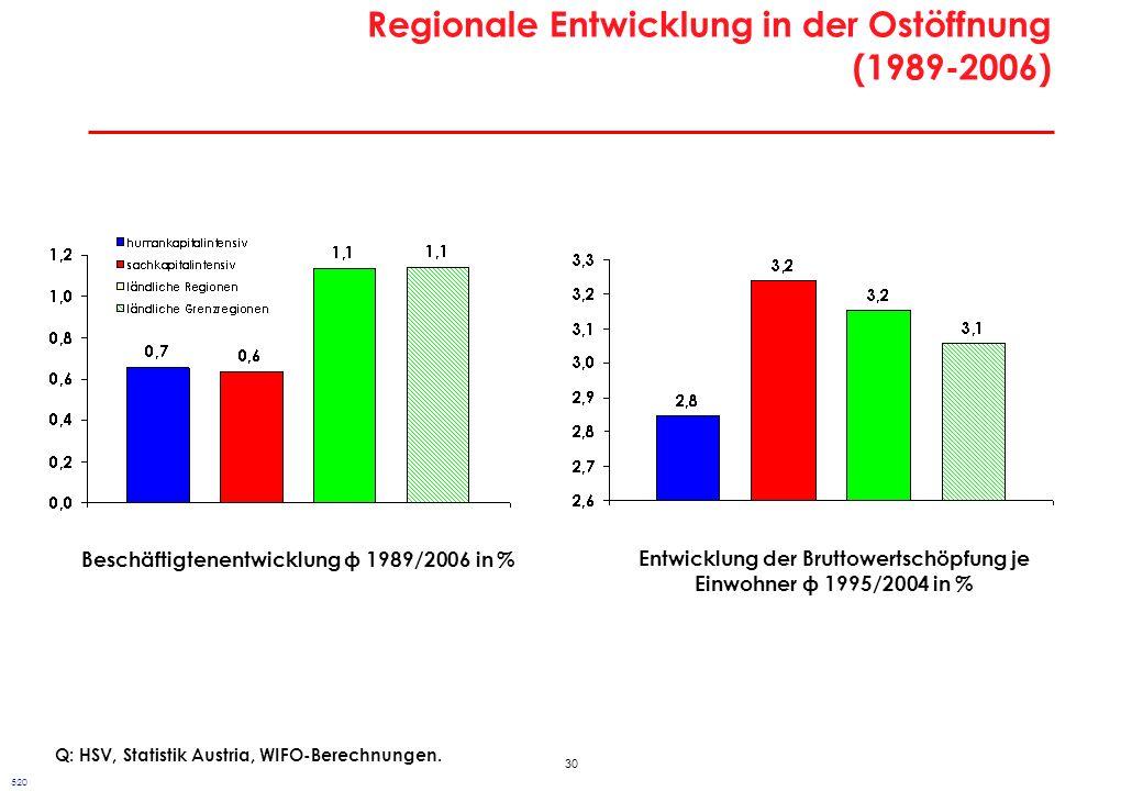 30 Regionale Entwicklung in der Ostöffnung (1989-2006) Q: HSV, Statistik Austria, WIFO-Berechnungen. Beschäftigtenentwicklung 1989/2006 in % Entwicklu