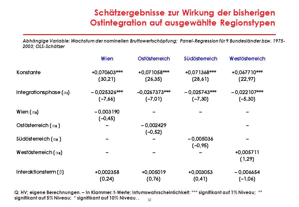 32 Schätzergebnisse zur Wirkung der bisherigen Ostintegration auf ausgewählte Regionstypen Q: HV; eigene Berechnungen. – In Klammer: t-Werte; Irrtumsw