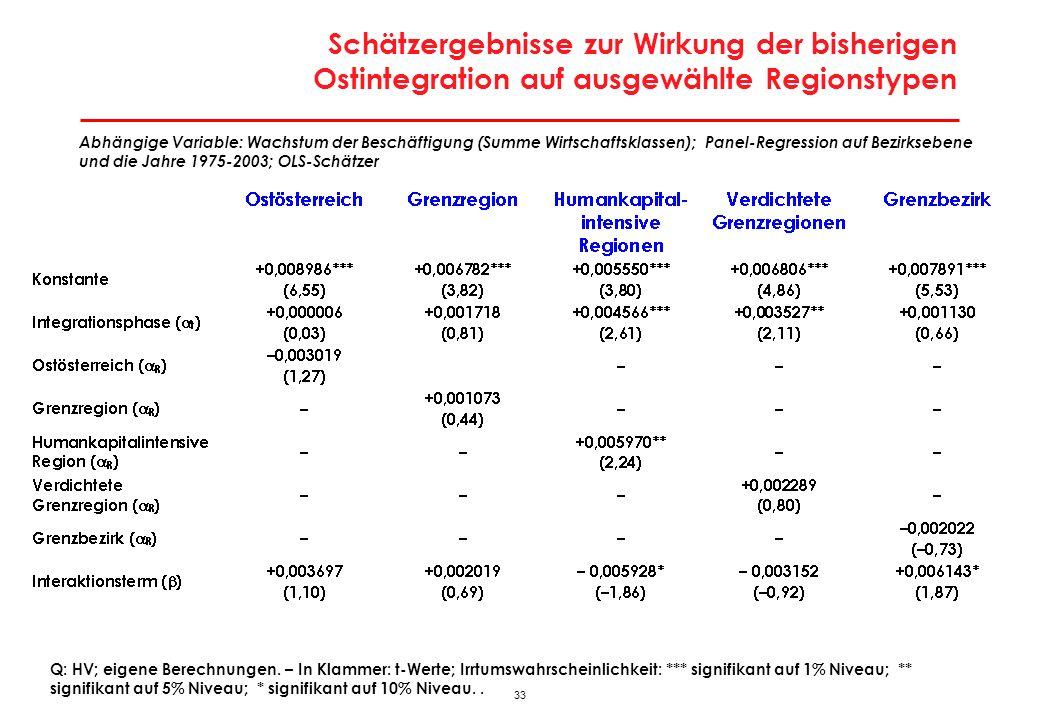 33 Schätzergebnisse zur Wirkung der bisherigen Ostintegration auf ausgewählte Regionstypen Q: HV; eigene Berechnungen. – In Klammer: t-Werte; Irrtumsw
