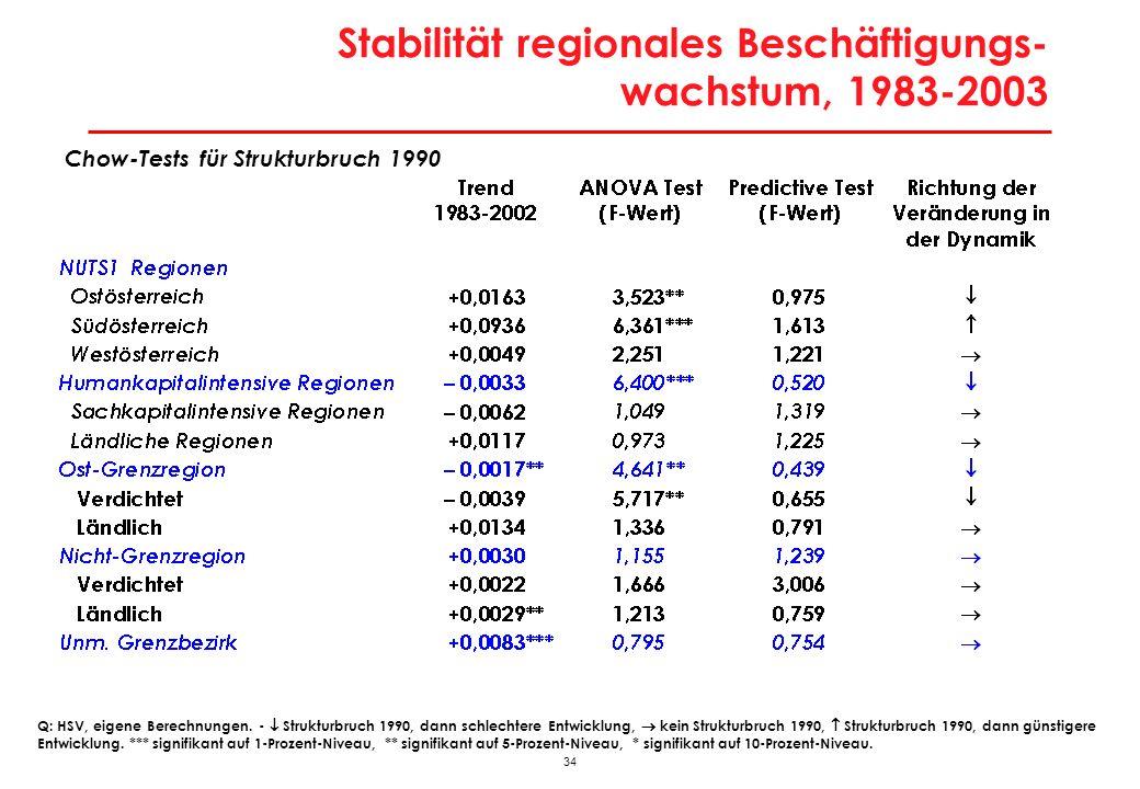 34 Stabilität regionales Beschäftigungs- wachstum, 1983-2003 Q: HSV, eigene Berechnungen. - Strukturbruch 1990, dann schlechtere Entwicklung, kein Str