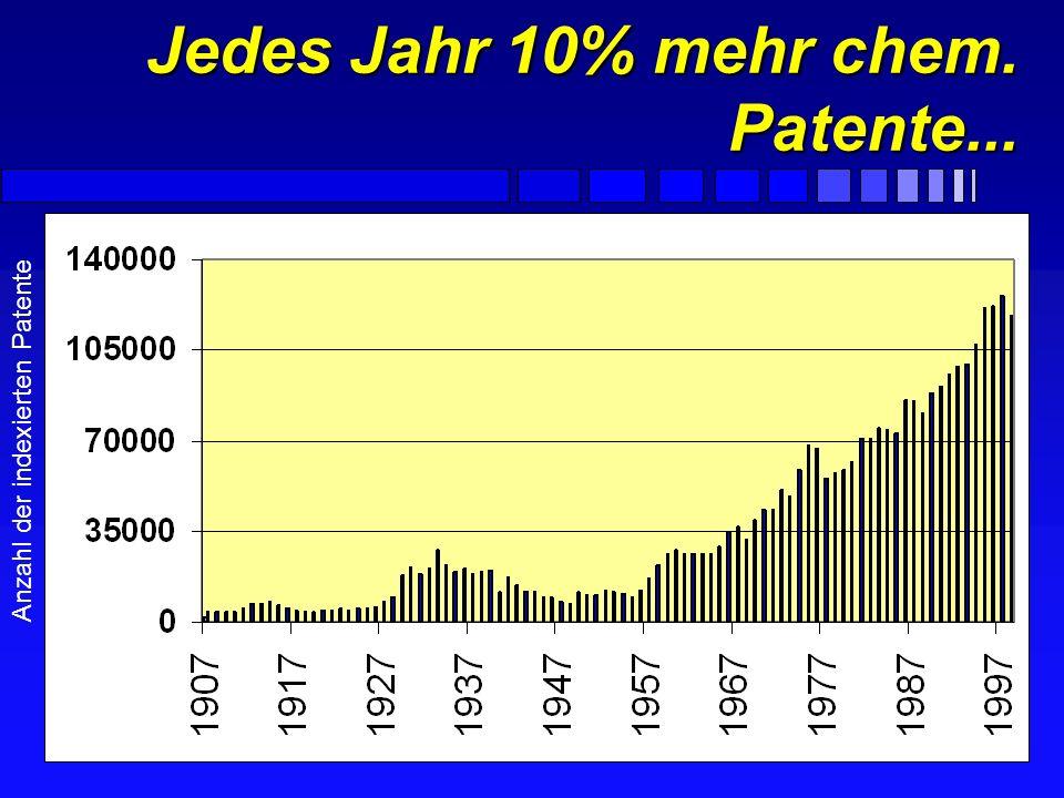Patente bilden einen wesentlichen Teil der CAS Datenbanken... Patente 18% Andere F CA: 1907 bis heute über 3,2 Mio. Patente F Registry: Verhältnis der