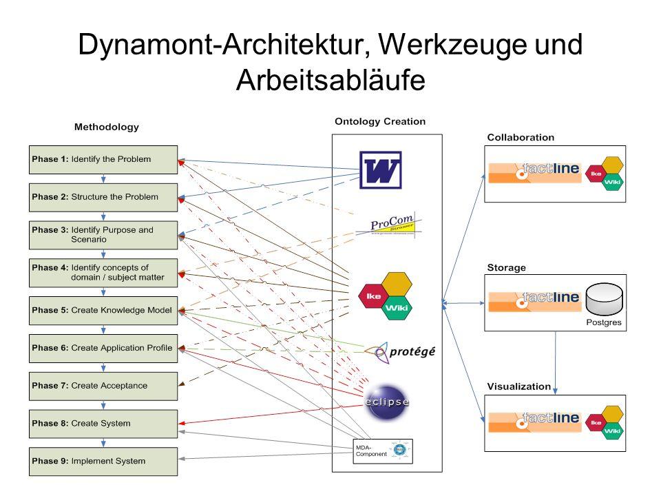 Dynamont-Architektur, Werkzeuge und Arbeitsabläufe
