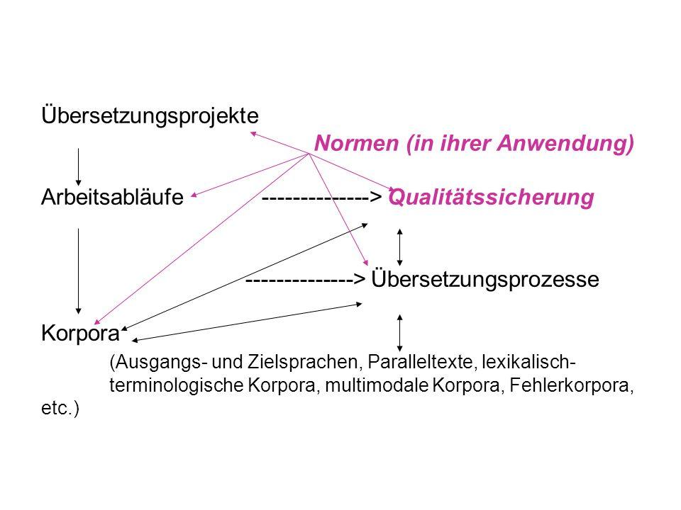 Übersetzungsprojekte Normen (in ihrer Anwendung) Arbeitsabläufe --------------> Qualitätssicherung --------------> Übersetzungsprozesse Korpora (Ausgangs- und Zielsprachen, Paralleltexte, lexikalisch- terminologische Korpora, multimodale Korpora, Fehlerkorpora, etc.)