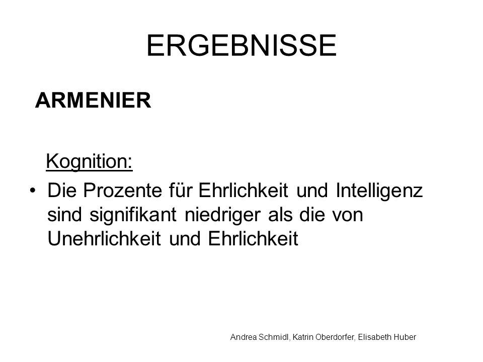 Andrea Schmidl, Katrin Oberdorfer, Elisabeth Huber ERGEBNISSE ARMENIER Kognition: Die Prozente für Ehrlichkeit und Intelligenz sind signifikant niedriger als die von Unehrlichkeit und Ehrlichkeit