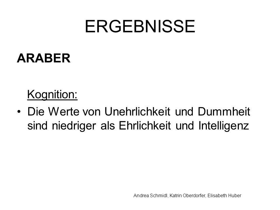 Andrea Schmidl, Katrin Oberdorfer, Elisabeth Huber ERGEBNISSE ARABER Kognition: Die Werte von Unehrlichkeit und Dummheit sind niedriger als Ehrlichkeit und Intelligenz