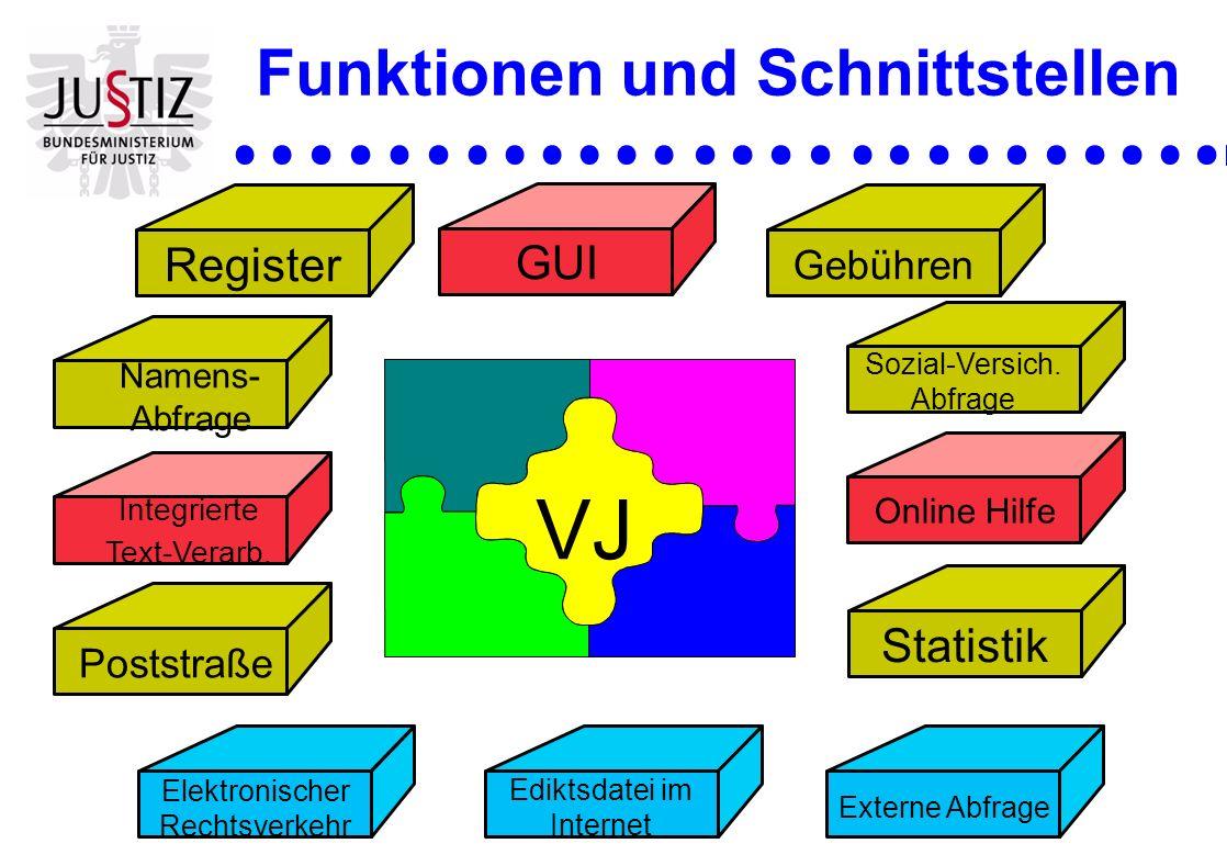 Funktionen und Schnittstellen Poststraße Register Namens- Abfrage Statistik Gebühren Sozial-Versich. Abfrage GUI Online Hilfe Integrierte Text-Verarb.