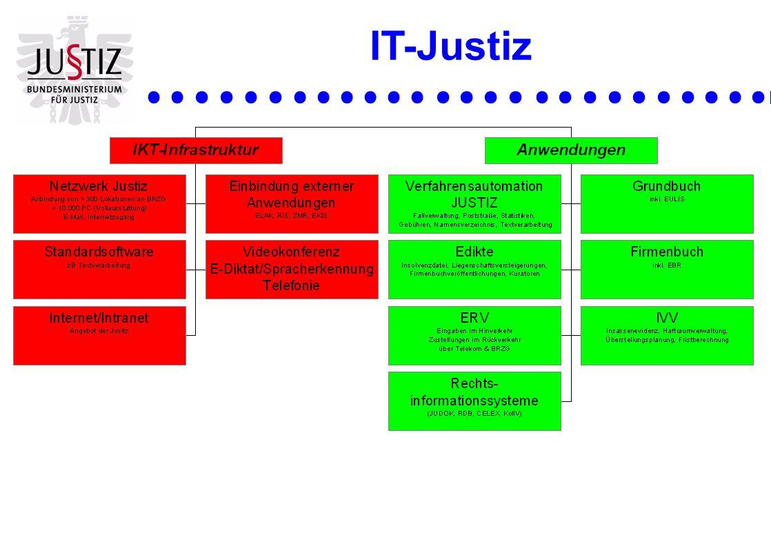 Die elektronische Akteneinsicht ist der externe Zugriff auf die in der Verfahrensautomation Justiz (VJ) gespeicherten Daten durch Parteien und ihre Vertreter.