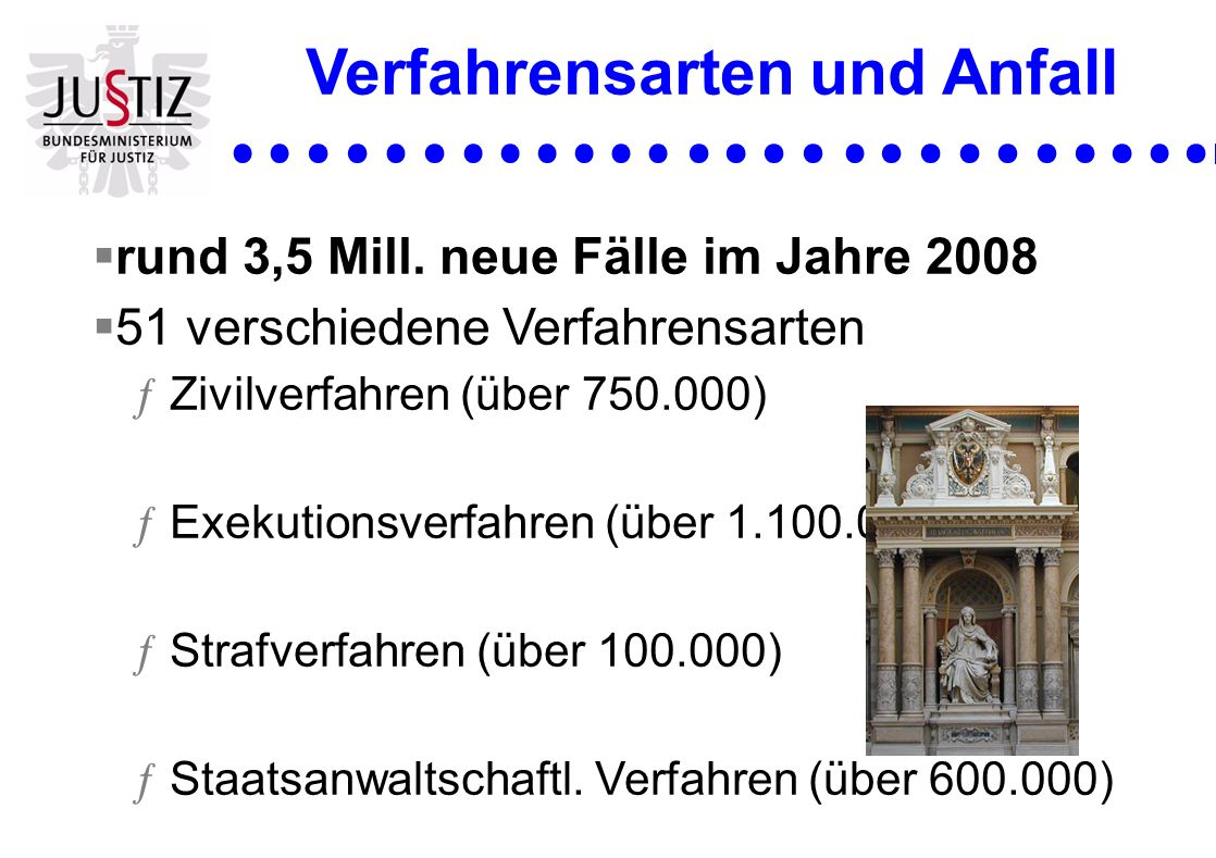 rund 3,5 Mill. neue Fälle im Jahre 2008 51 verschiedene Verfahrensarten ƒZivilverfahren (über 750.000) ƒExekutionsverfahren (über 1.100.000) ƒStrafver