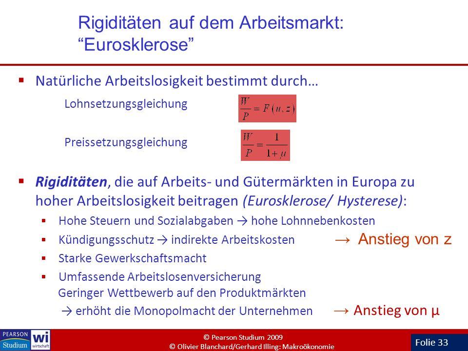 Folie 33 Natürliche Arbeitslosigkeit bestimmt durch… Lohnsetzungsgleichung Preissetzungsgleichung Rigiditäten, die auf Arbeits- und Gütermärkten in Eu