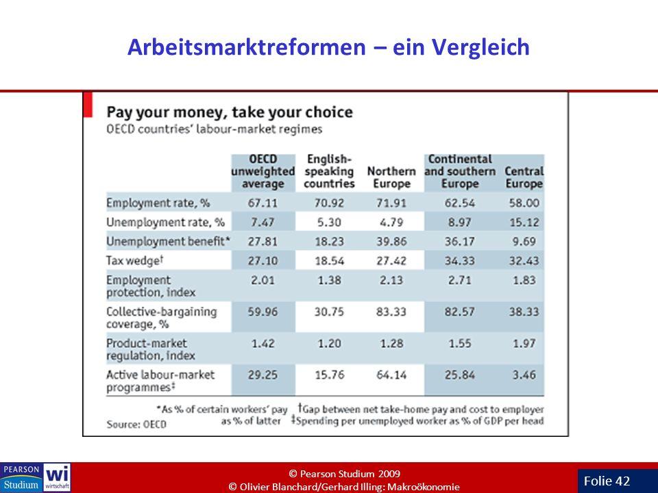 Folie 42 Arbeitsmarktreformen – ein Vergleich © Pearson Studium 2009 © Olivier Blanchard/Gerhard Illing: Makroökonomie