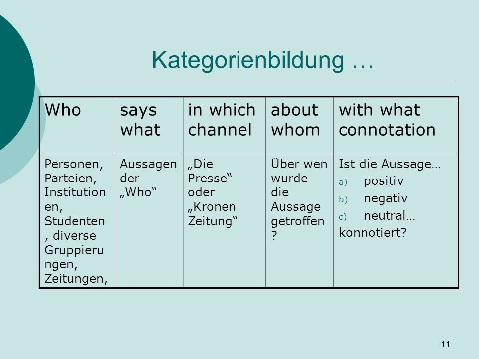 11 Kategorienbildung … Whosays what in which channel about whom with what connotation Personen, Parteien, Institution en, Studenten, diverse Gruppieru