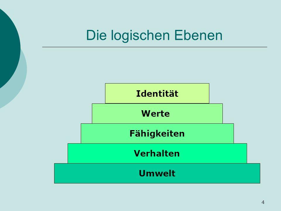 4 Die logischen Ebenen Umwelt Verhalten Fähigkeiten Werte Identität