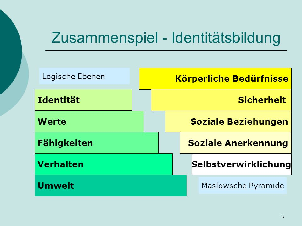 5 Zusammenspiel - Identitätsbildung Umwelt Verhalten Fähigkeiten Werte Identität Körperliche Bedürfnisse Sicherheit Soziale Beziehungen Soziale Anerkennung Selbstverwirklichung Logische Ebenen Maslowsche Pyramide