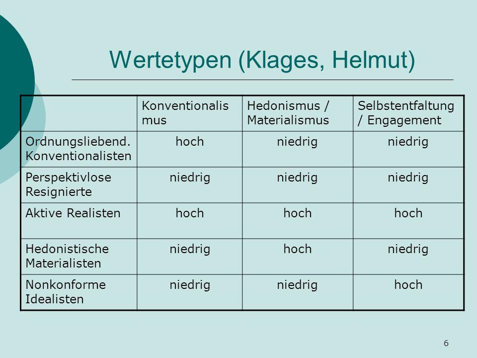 6 Wertetypen (Klages, Helmut) Konventionalis mus Hedonismus / Materialismus Selbstentfaltung / Engagement Ordnungsliebend. Konventionalisten hochniedr